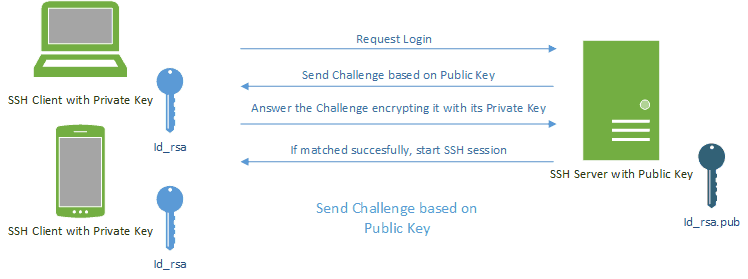 SSH Key Authentification